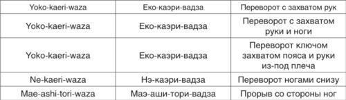 Теория и методика детско-юношеского дзюдо i_163.jpg
