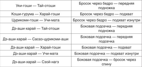 Теория и методика детско-юношеского дзюдо i_164.jpg