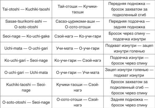Теория и методика детско-юношеского дзюдо i_167.jpg