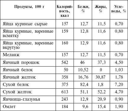 Диета Аткинса Таблица Содержания Углеводов. Диета Аткинса
